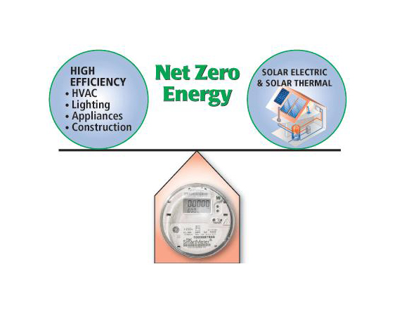 Net zero energy airtight services inc for Zero net energy home